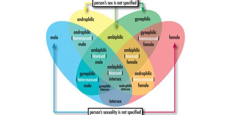 Smash heteronormativity - A call for mass destruction